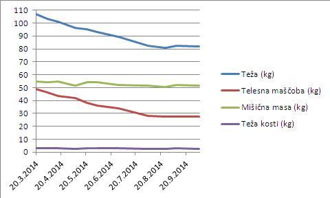 Januška prej-potem graf1