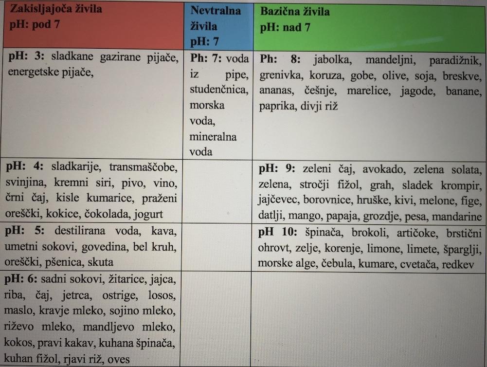 Tabela ph živil